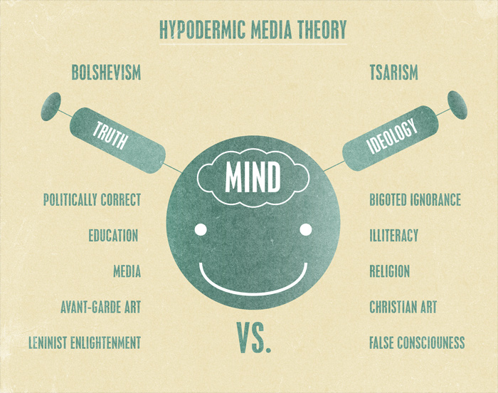 media theory The theory of the magic bullet also known as the hypodermic needle theory states that the media has direct effects on audiences that are immediate and effective(20) the magic bullet theory was popular during the 1940s and 1950s.
